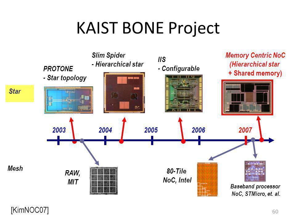 KAIST BONE Project [KimNOC07] Slim Spider - Hierarchical star